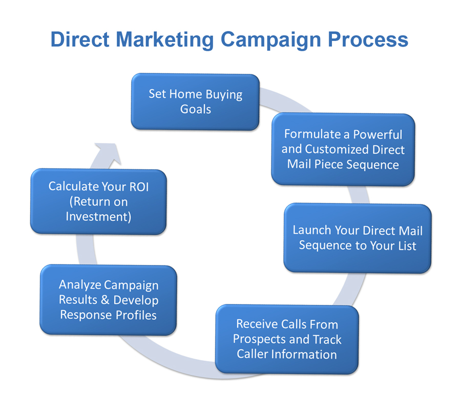 SalesTeamLive Direct Marketing Process Image